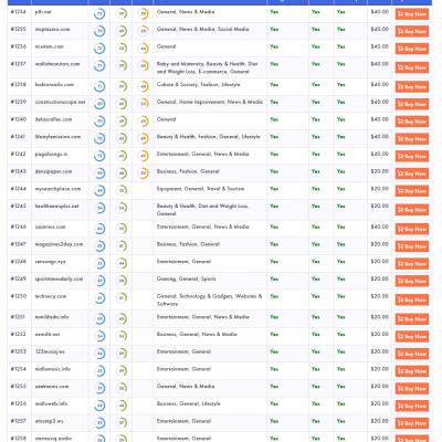 guestpostlinks publishers list
